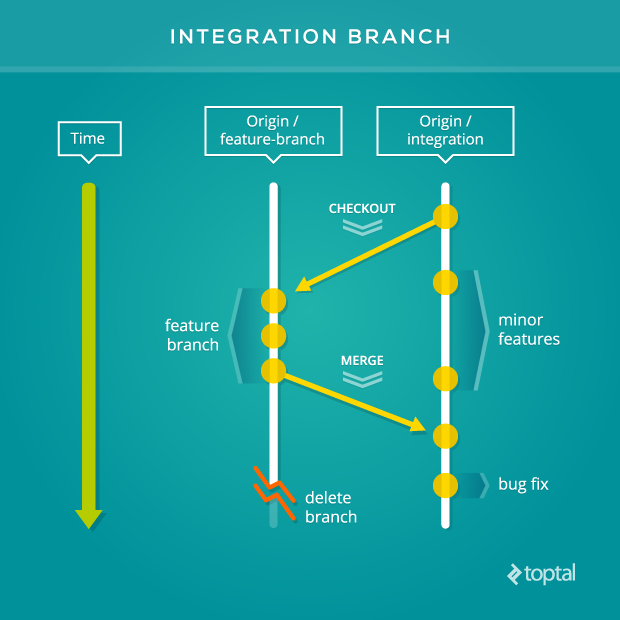 This is the integration branch, a Git workflow for a team working towards a single entity deploying to production at the same time.