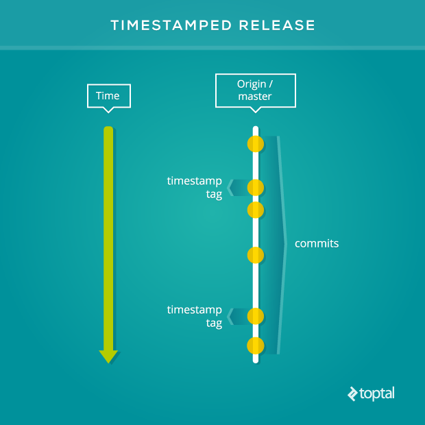 This workflow is a great solution for timestamped releases.