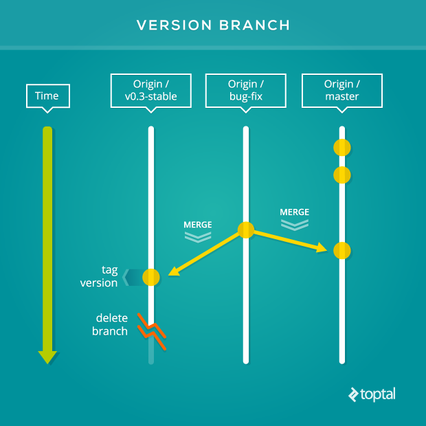 Use a version branch in your Git workflow to stay on the bleeding edge.
