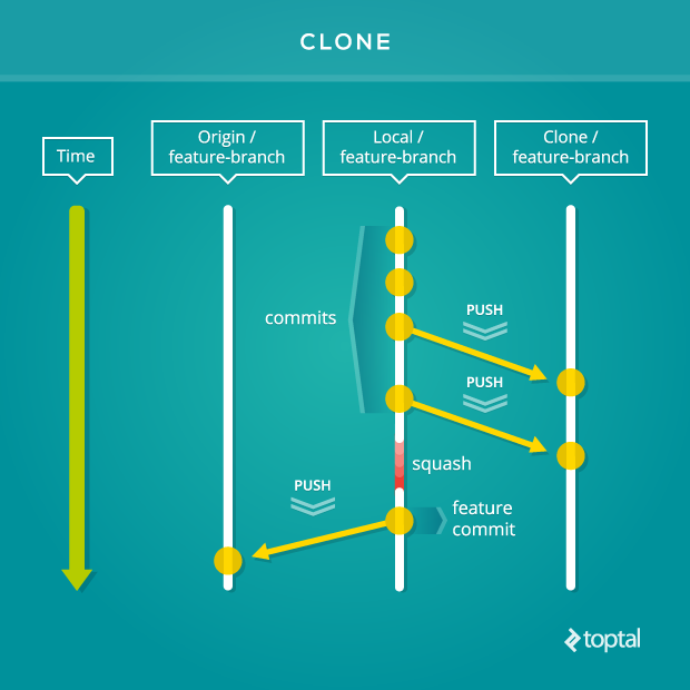 The clone Git workflow has multiple seats on a project that co-contribute.