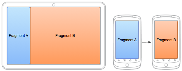 This Android programming tutorial recommends the proper use of fragments to make your app more efficient.