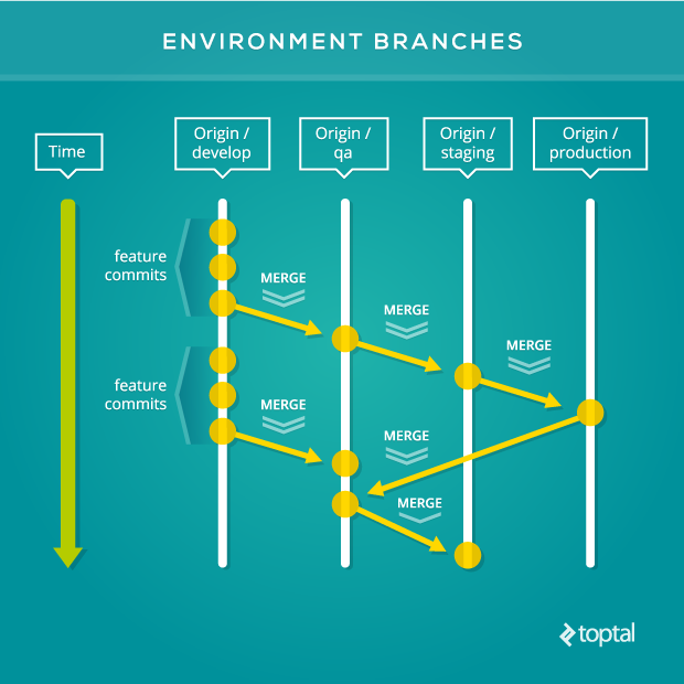 Maintaining environment branches in Git is a simple and productive workflow pattern for software releases.