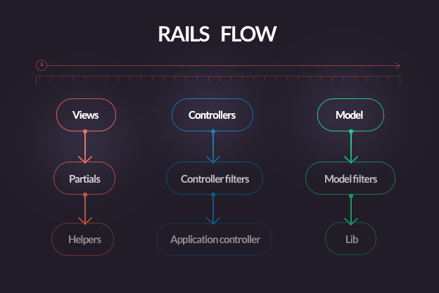 This Ruby on Rails refactoring process is the one I follow to address Rails problems.