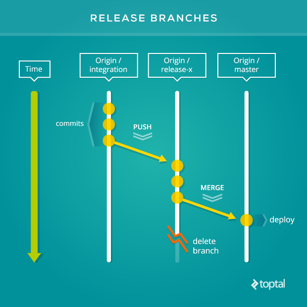 A release branch Git workflow has a shorter lifespan than an environment branch and is destroyed after its commit tree is deployed to production.