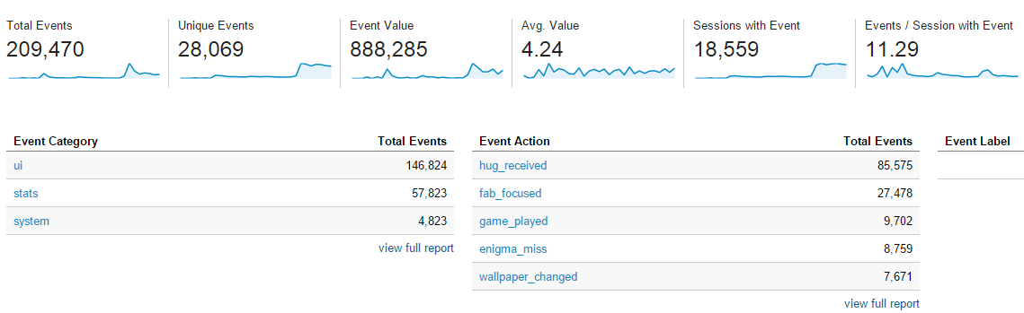 Every Android development guide should tout the importance of Google Analytics in optimizing your app!