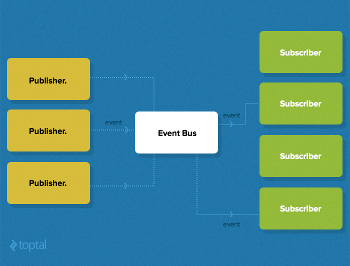 In this rails tutorial, publish-subscribe design pattern is laid out in this diagram.