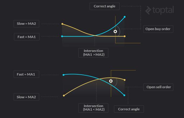 Forex Algorithmic Trading Strategies My Experience Toptal