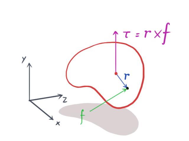Video Game Physics Tutorial - Part I: Rigid Body Dynamics | Toptal
