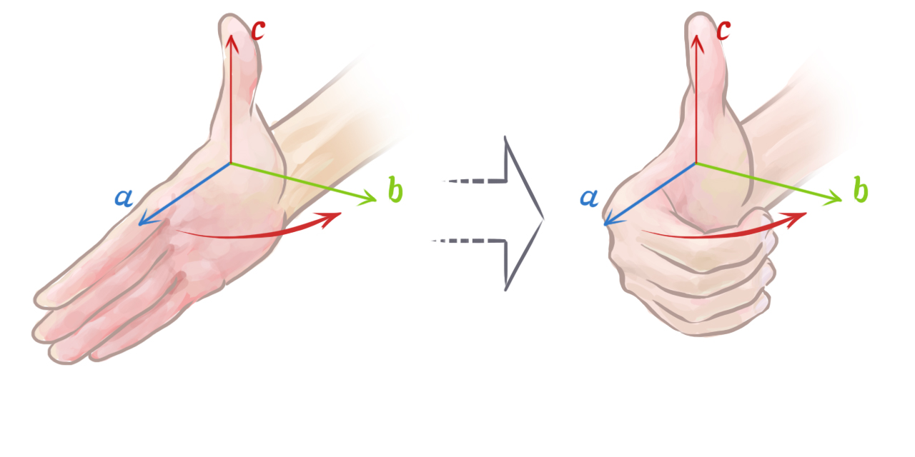 The right hand rule applies to video game physics as well as traditional physics.