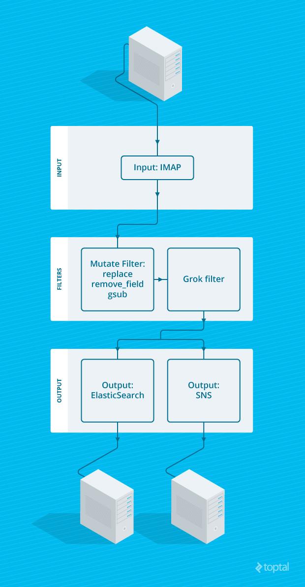 Logstash Tutorial: Logstash & Elasticsearch Email Filtering