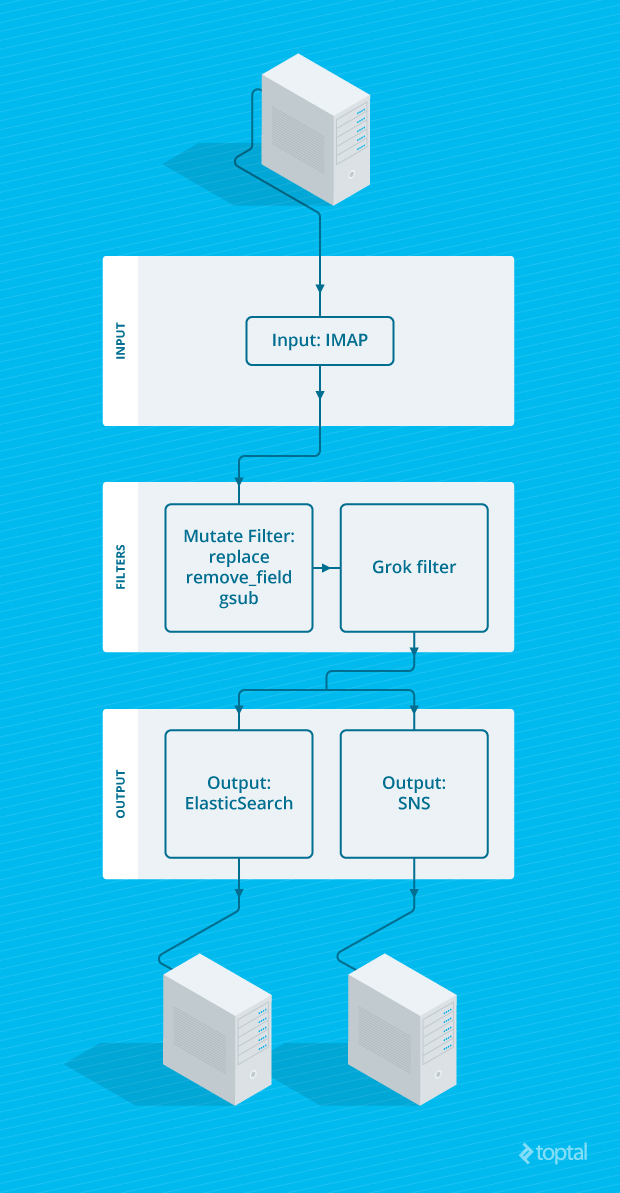 Logstash Tutorial: Logstash & Elasticsearch Email Filtering | Toptal