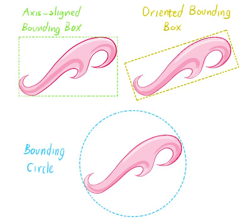 BoundingVolumes