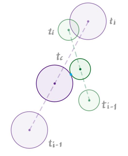 CirclesTimeOfContact