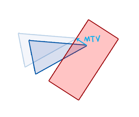 MinimumTranslatioVector