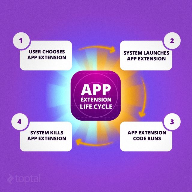 App extention life cycle