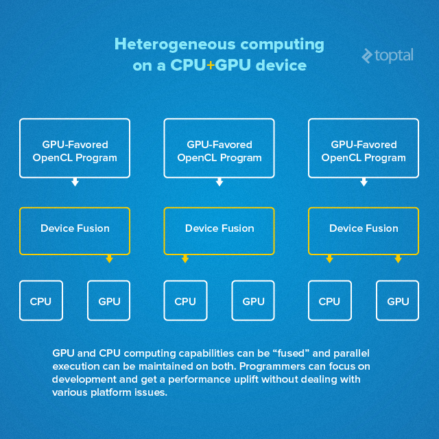 Heterogeneous Computing