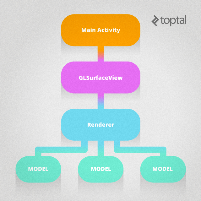 opengl application architecture
