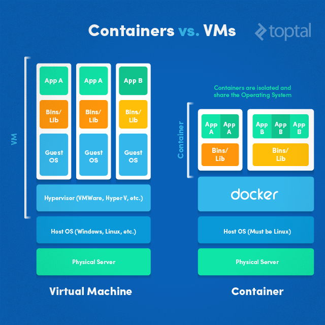 Comparison chart of virtual machines (VMs) and containers