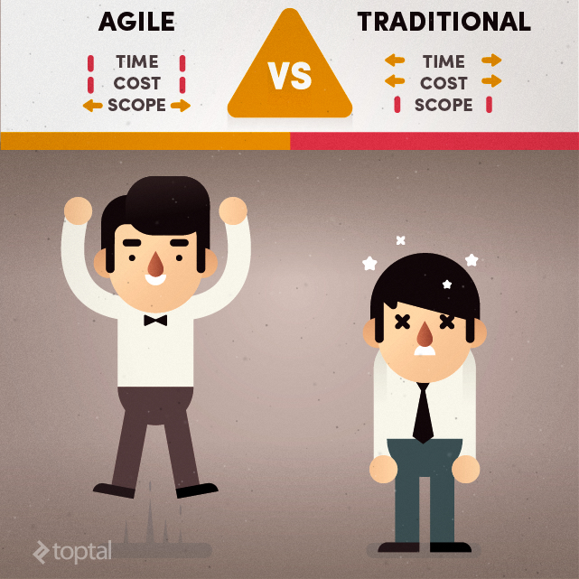 Agile Software Costs Estimation Win Every Time