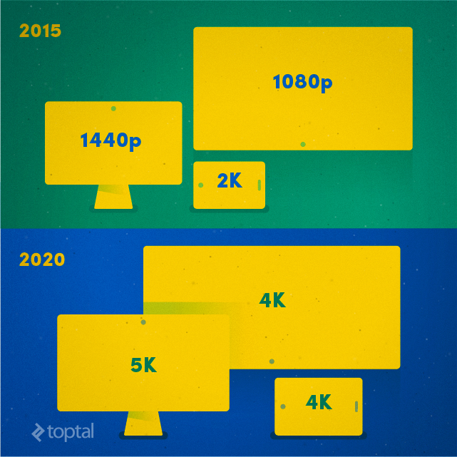The number of 4K devices is going up, and high-resolution panels are coming to smaller devices