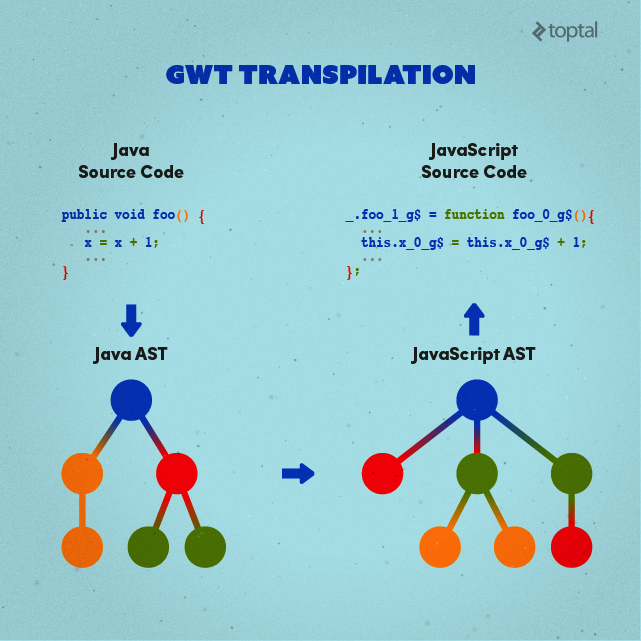 GWT transpilation of Java source code to JavaScript source code using abstract syntax trees.