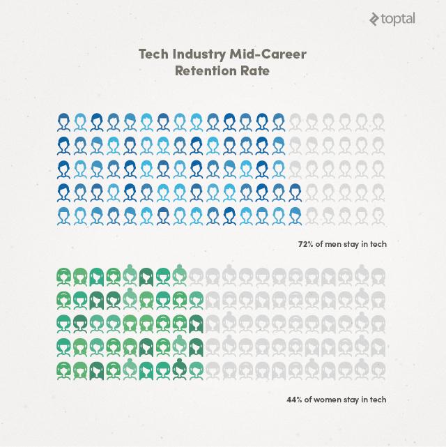 Women in Open Source | Toptal