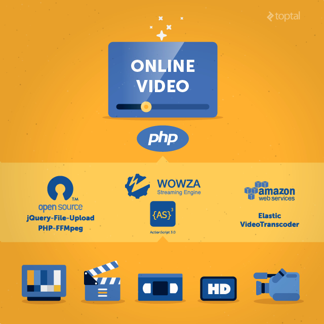Online video Processing in PHP with Wowza and Amazon Elastic Transcoder