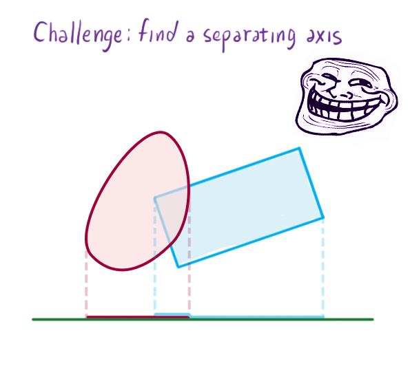 SeparatingAxisIntersecting