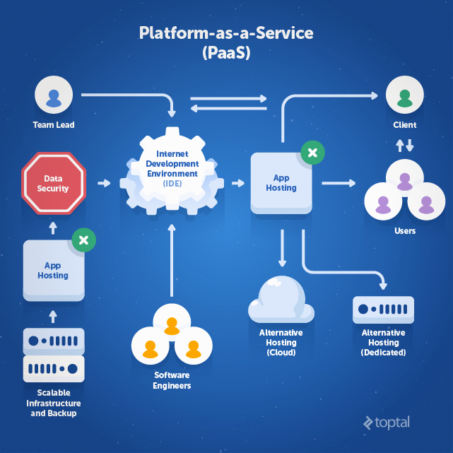 Traditional And Paas Hosting For Developers Toptal