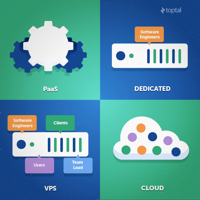 PaaS, dedicated servers, VPS plans, or your own slice of the Cloud. What should a freelance software engineer choose?
