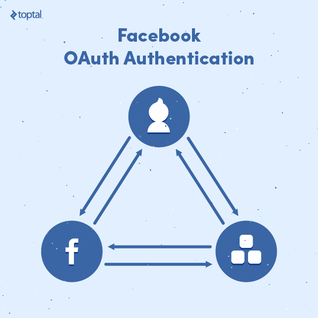 Facebook OAuth authentication.