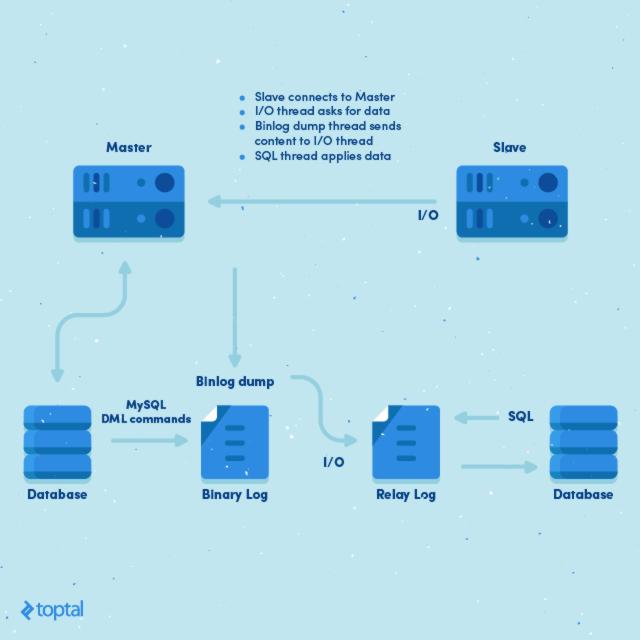 MySQL master-slave replication