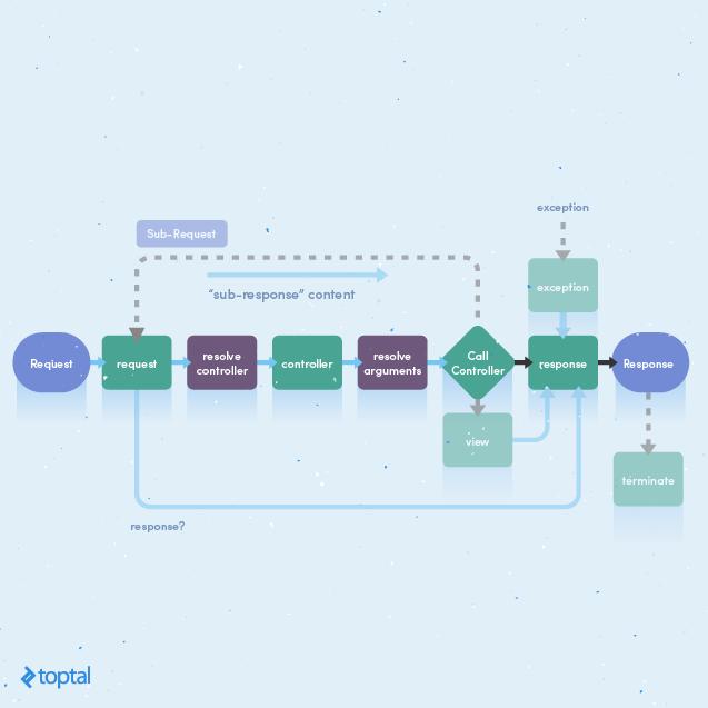 True Dependency Injection in Symfony2 Application | Toptal