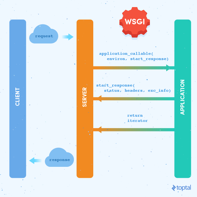 WSGI: Server Interface for Python | Toptal