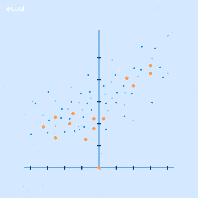 A scatter plot report is good for visualizing outcomes in relation to variables.