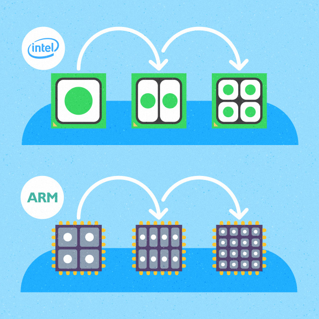 Multithreading like a boss: ARM server processors could sport a lot more physical cores than your average x86 server part.