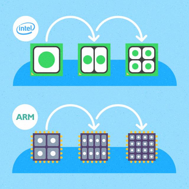 Arm X86 Architecture : Arm servers vs toptal