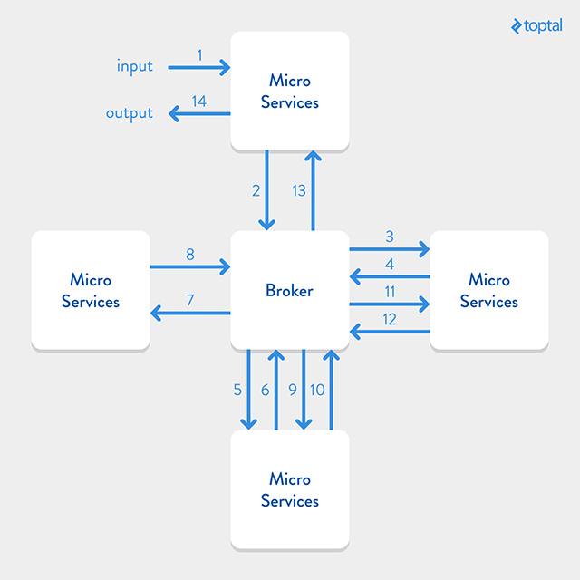 A Broker Architecture