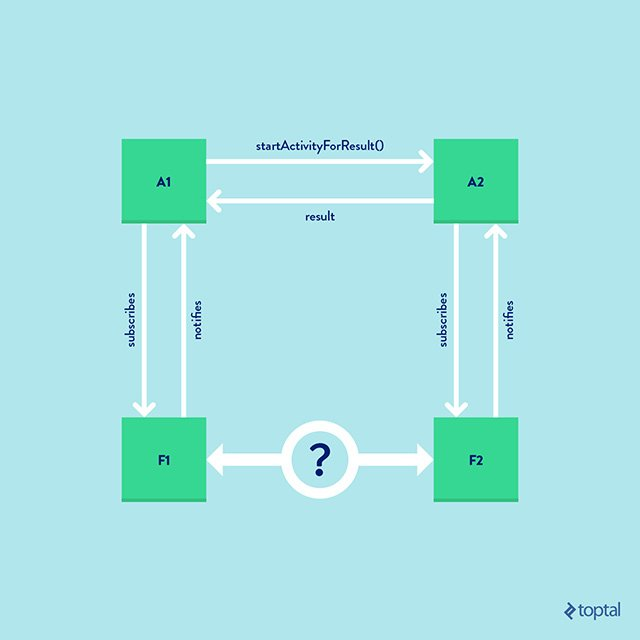 Fragment navigation pattern in android toptal how can a1 communicate with f1 well a1 has total control over f1 since it created f1 a1 can pass a bundle for example on the creation of f1 or can ccuart Image collections