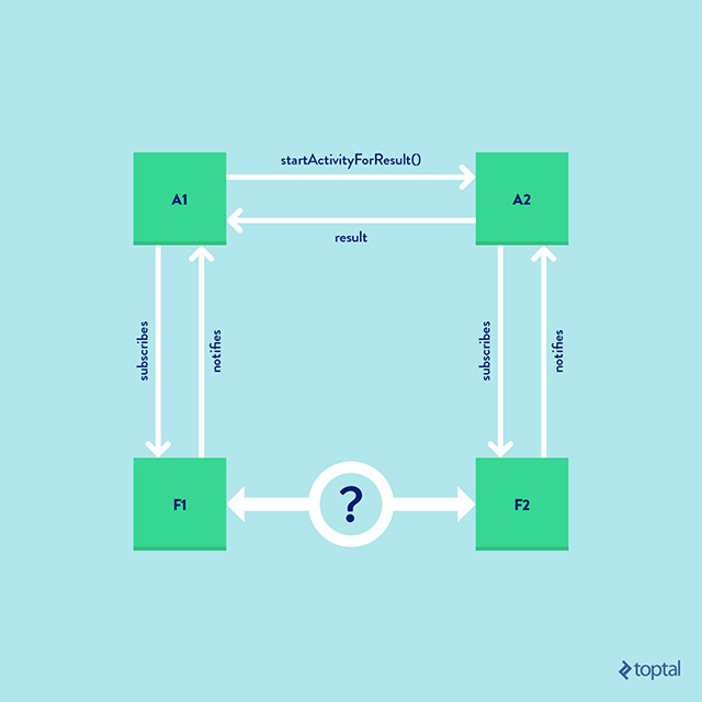 Fragment navigation pattern in android toptal how can a1 communicate with f1 well a1 has total control over f1 since it created f1 a1 can pass a bundle for example on the creation of f1 or can ccuart Choice Image
