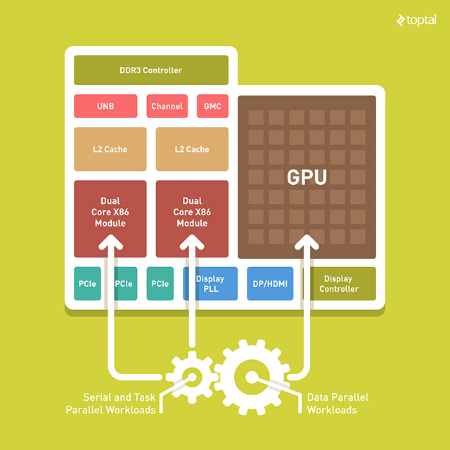 This is what an AMD processor die looks nowadays. We still call them processors, but the GPU takes up substantially more silicon real estate than the CPU.