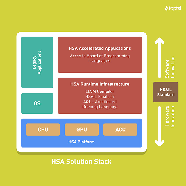 Unfortunately, the HSA solution stack includes more than the standard suite of software tools. Heterogeneous computing is a symbiosis of software and hardware.