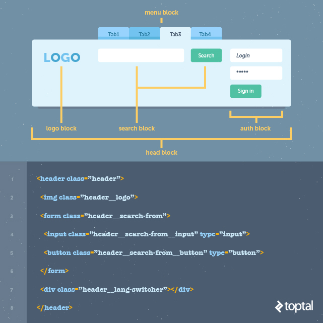 HTML structured in BEM format