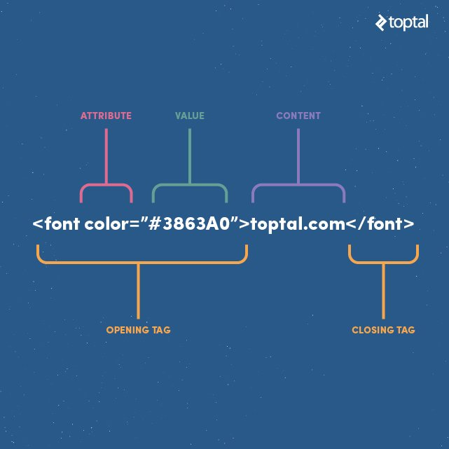 The humble HTML tag is a good example of patterns of representation. Let's take a closer look at these basic patterns.