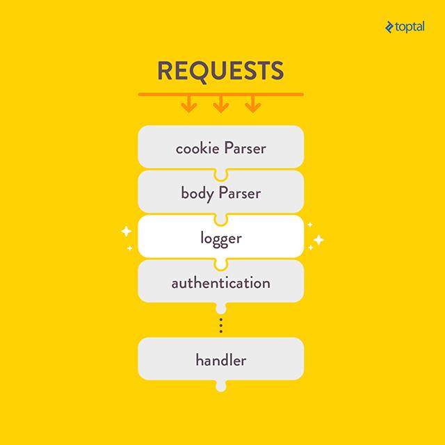 Request handling stack