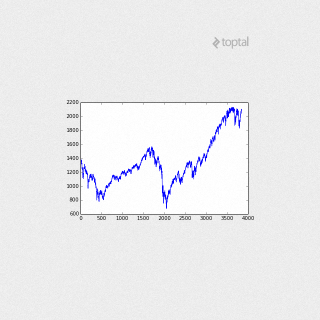 S&P 500 Automated Trading Using Machine Learning   Toptal