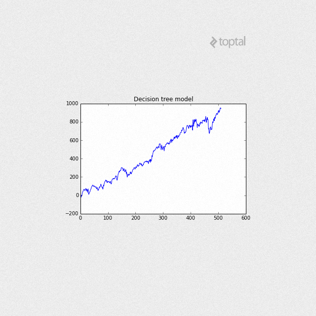 S&P 500 Automated Trading Using Machine Learning | Toptal