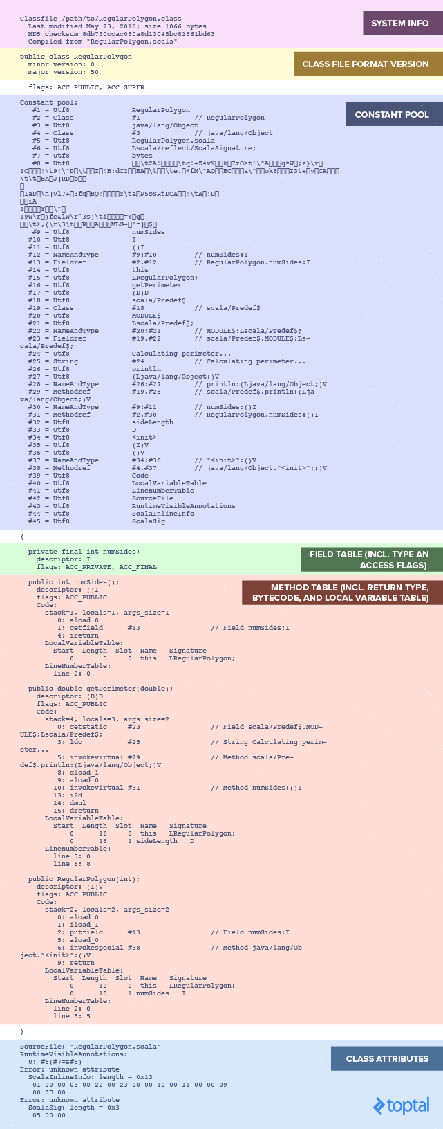 The complete contents of a Java class file.