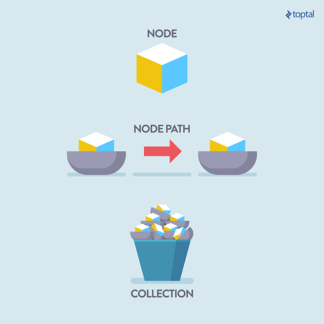 Knowing the difference between nodes, node-paths, and collections is important.