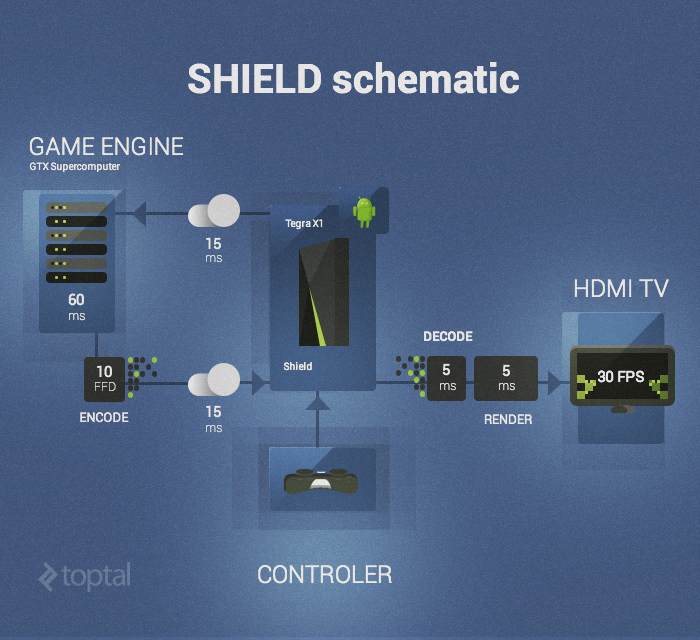 How Nvidia Shield Works